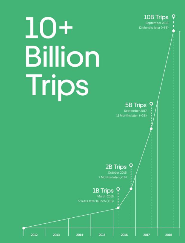 Uber_evolucao_trips