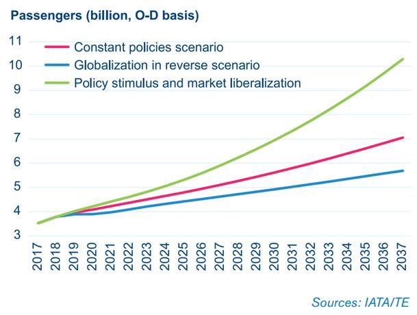Iata: em 20 anos número de passageiros internacionais pode dobrar indo a 8,2 bilhões