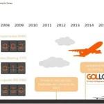 GOL comemora 18 anos como primeira empresa aérea com internet a bordo em todos os voos