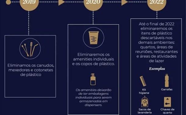 Accor vai eliminar plásticos da experiência do cliente até 2022