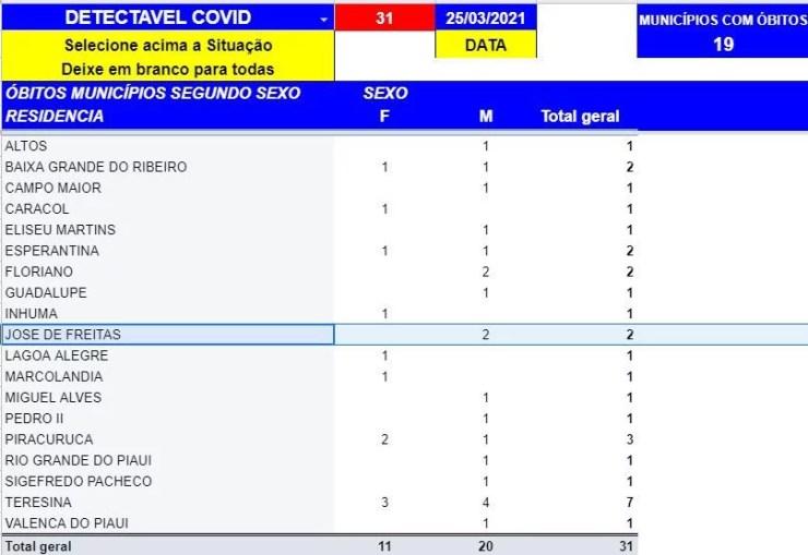 Boletim da Sesapi registra 31 mortes e 1505 casos positivos de Covid-19 em 24h
