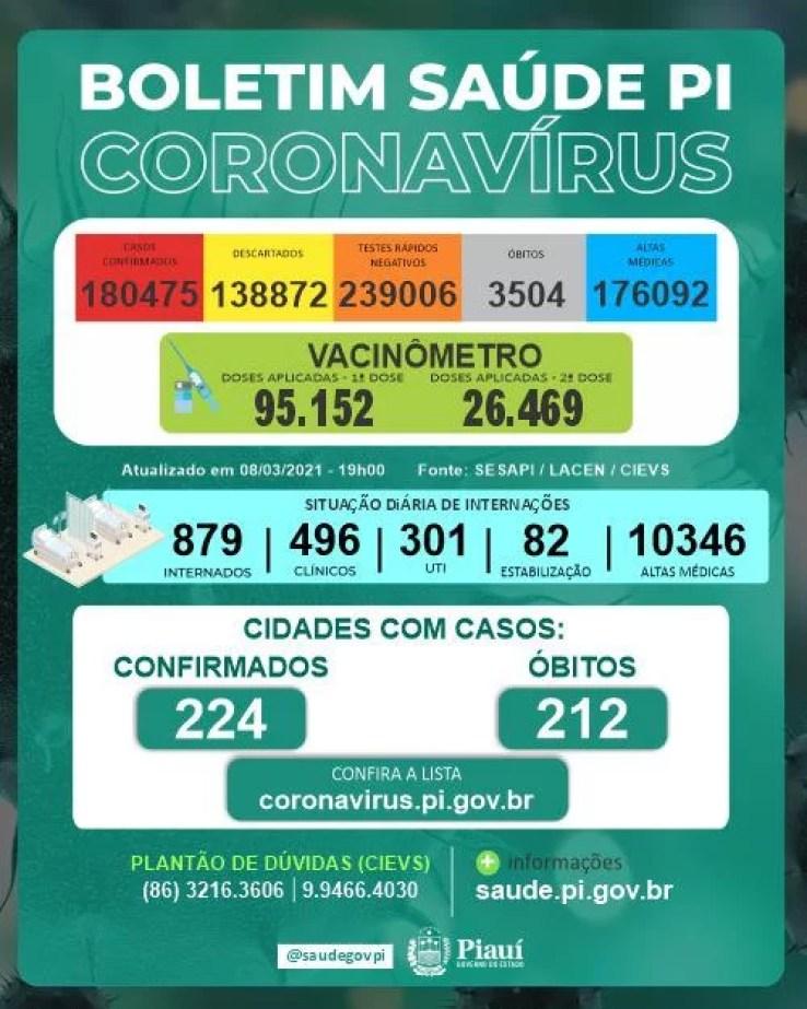 Sesapi confirma 19 mortes 887 casos positivos de Covid-19 em 24h