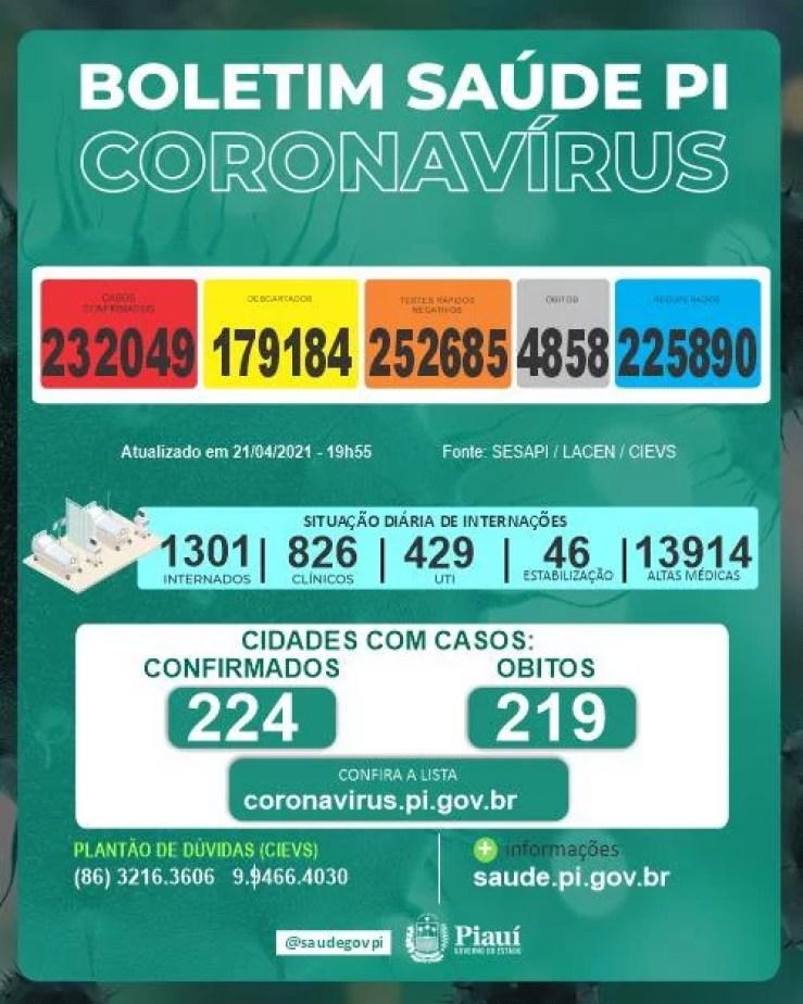 Piauí atinge mais 28 mortes por Covid-19 em 24h