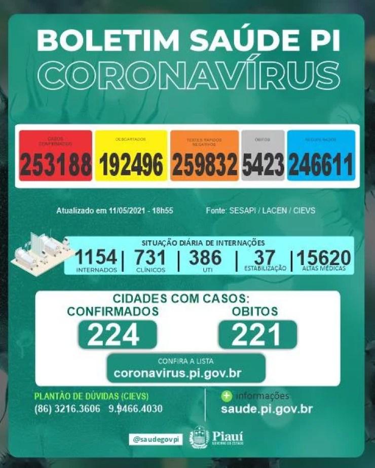 No Piauí, 20 municípios registram morte por Covid-19 em 24h