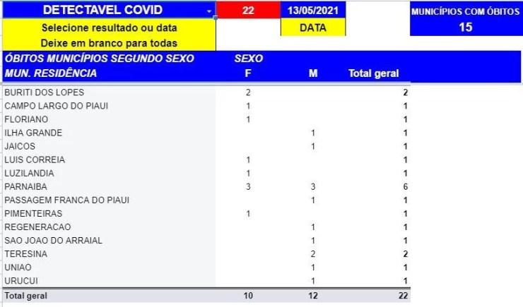 Sesapi confirma a morte de 14 pessoas por Covid-19 em 24h