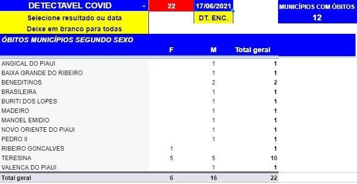 Sesapi registra 756 novos casos e 10 óbitos por Covid-19