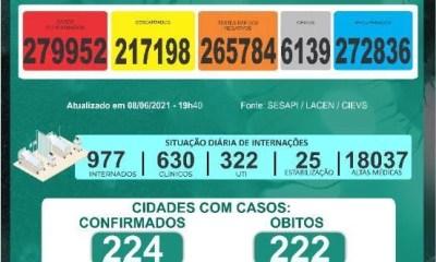 Piauí atinge 13 mortes e 243 casos confirmados de Covid-19 nas últimas 24h