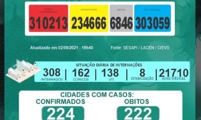 Piauí confirma duas mortes e 257 novos casos em 24h