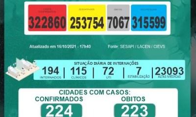 Covid: Alagoinha do Piauí, Altos e Teresina registram morte em 24h