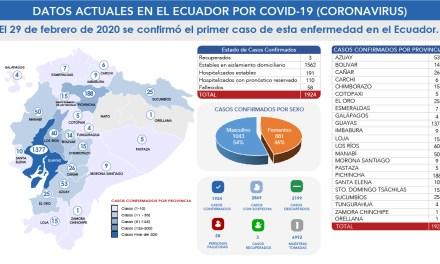 A un mes del primer caso de Covid-19 en Ecuador, las estadísticas son las más altas de Latinoamérica