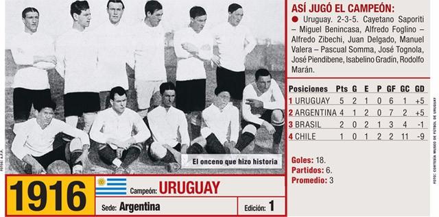Uruguay_Copa_America_1917 diario uruguay