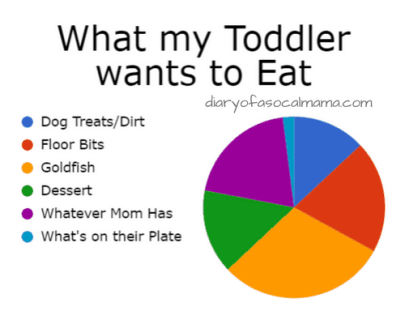 what my toddler wants to eat graph