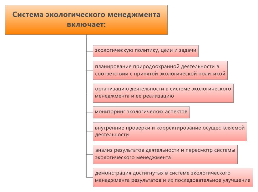 ecological-management-system