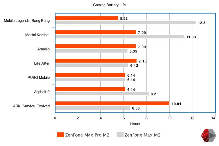 zenfone max m2 gaming review