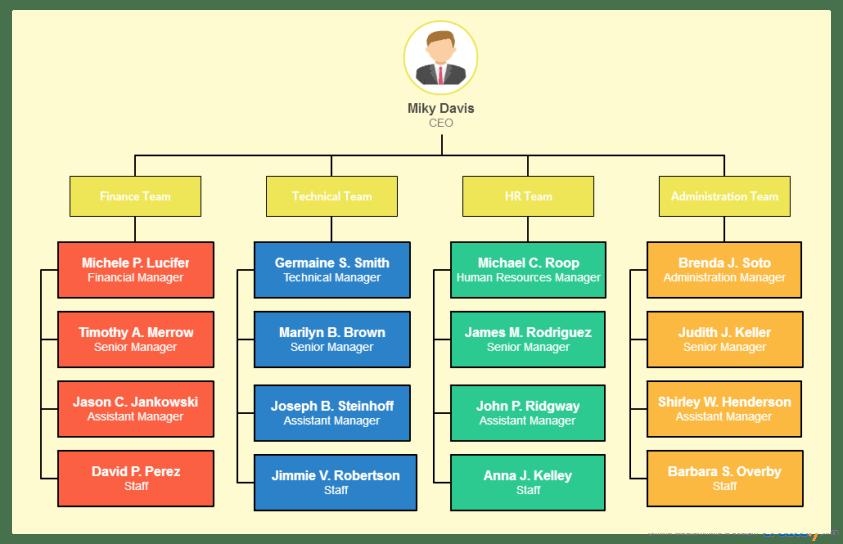 Sơ đồ tổ chức, cơ cấu tổ chức phân cấp