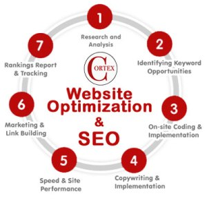 The Website Optimization Cycle Creating Online Presence