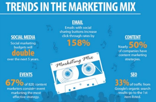 Marketing Trends - The Facts