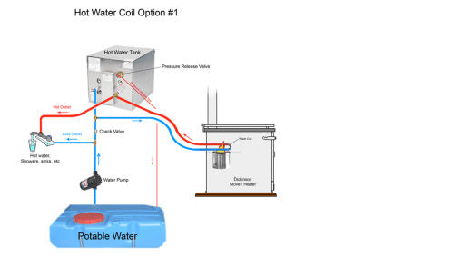 small resolution of water coil with a hot water heater