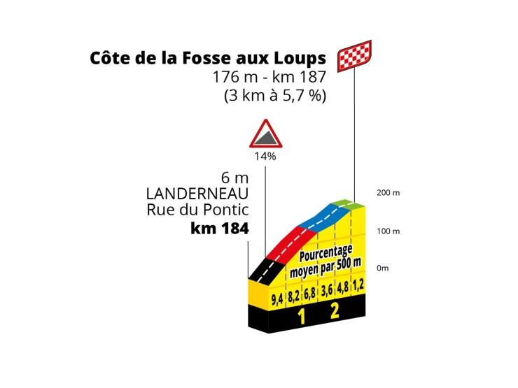 Profil de la Côte de la Fosse aux Loups - ASO