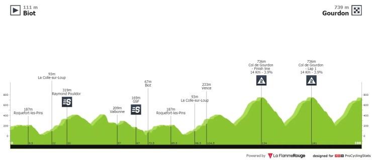 Profil de la 1ère étape du Tour des Alpes-Maritimes et du Var 2021
