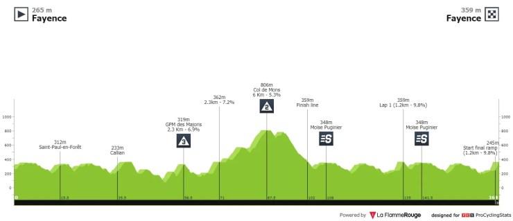 Profil de la 2ème étape du Tour des Alpes-Maritimes et du Var