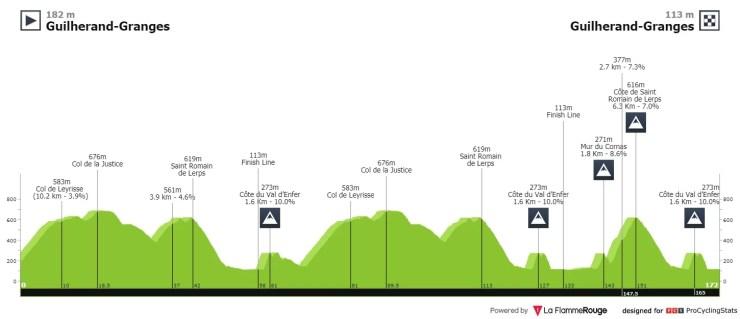 Profil de la Faun-Ardèche Classic 2021