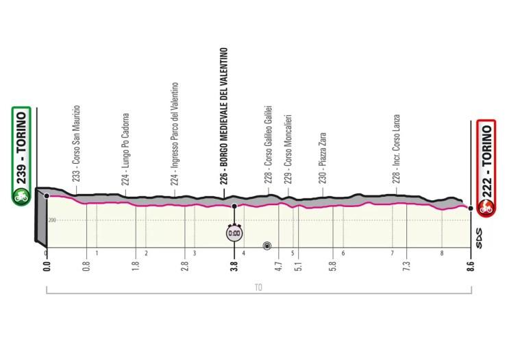 Profil de la 1ère étape du Tour d'Italie 2021