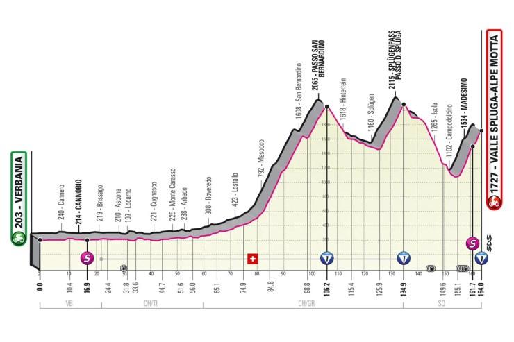 Profil 20ème étape Tour d'Italie 2021