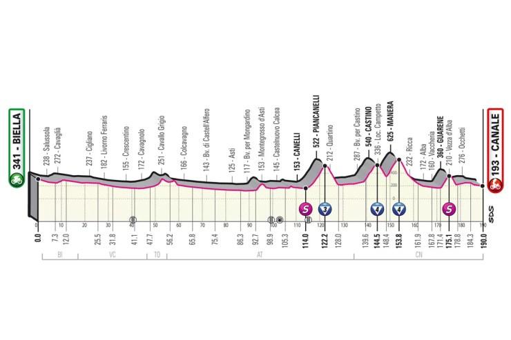 Profil de la 3ème étape du Tour d'Italie 2021
