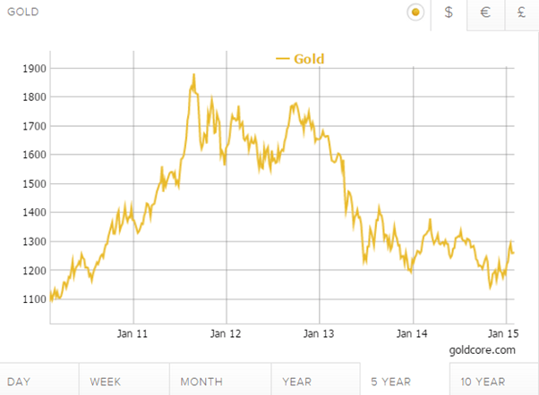 Gold 5 Year Chart