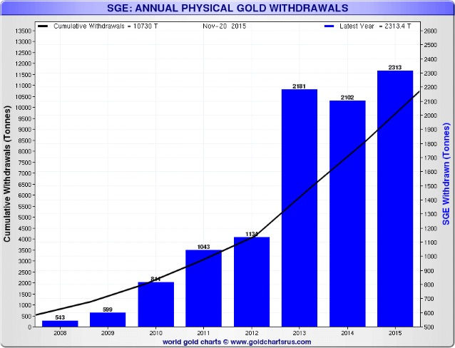 GoldCore: Shanghai Gold Exchange -  Physical Gold Withdrawals