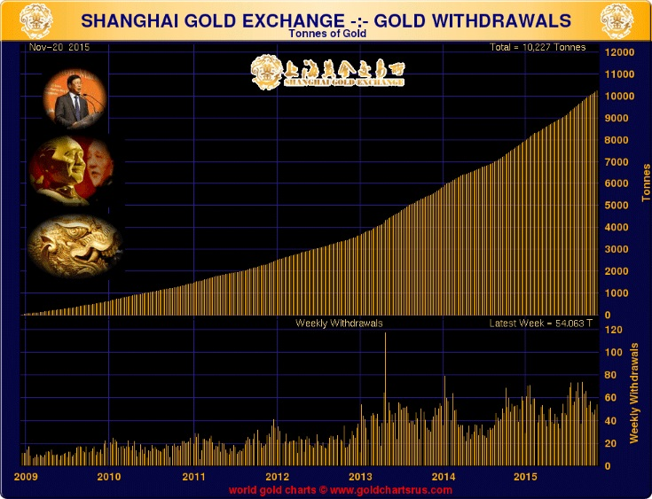 GoldCore: Shanghai Gold Exchange Gold Withdrawals