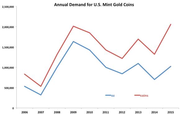 US_Mint_Gold_Coin_Demand