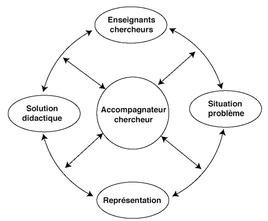 De la didactique participative par le groupe SU.P.OR