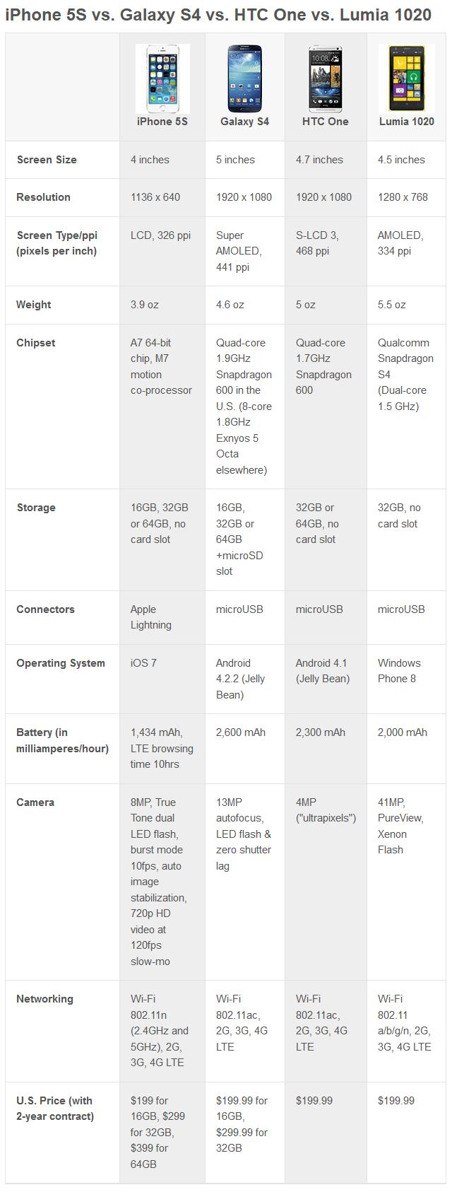 Tableau comparatif entre nouvel iPhone 5S, Samsung Galaxy