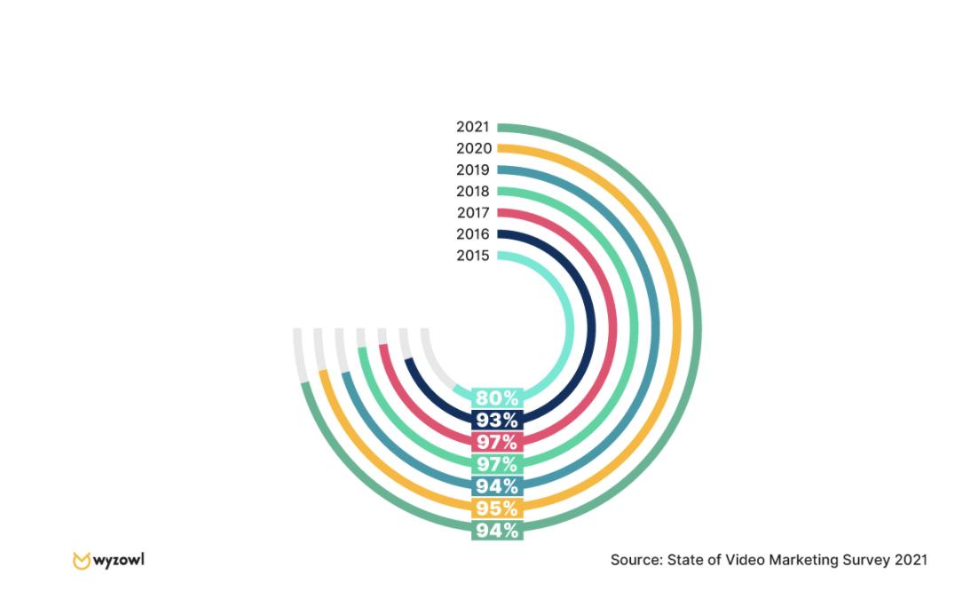 Video Marketing Zahlen, Daten von & Fakten - Umfrage 2021 Hat-Ihr-Videomarketing-zu-einem-grösseren-Verständnis-für-Ihr-Produkt-oder-Ihre-Dienstleistung-geführt