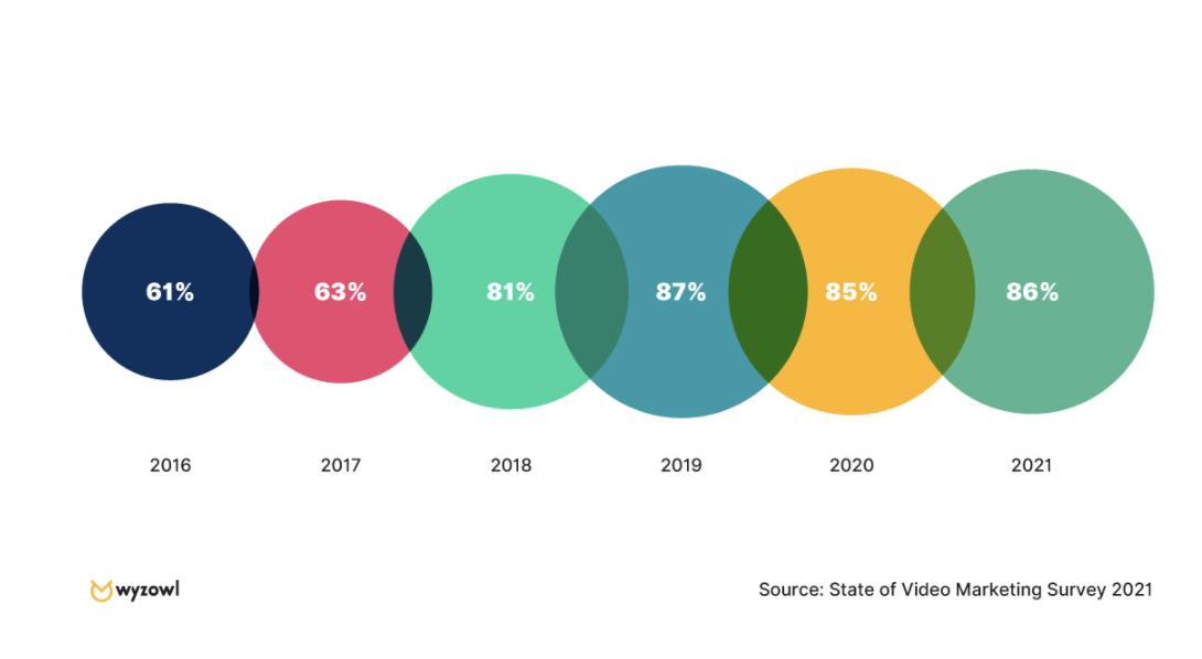 Video Marketing Zahlen, Daten von & Fakten - Umfrage 2021 Nutzt-Ihr-Unternehmen-Video-als-Marketing-Tool