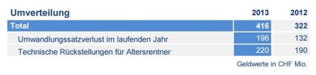 AXA-Winterthur Umverteilung BVG 2012-2013