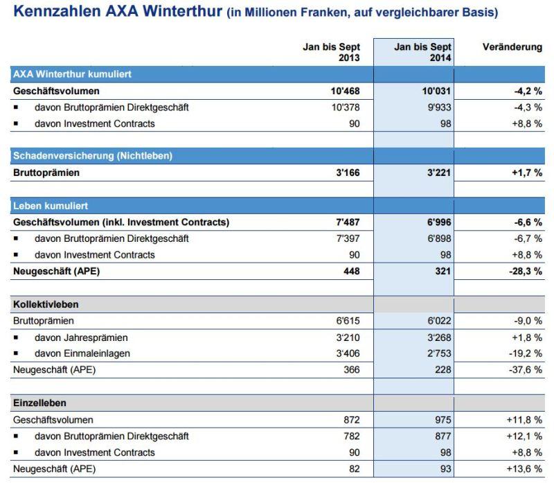 Kennzahlen AXA-Winterhtur Jan bis Sept 2014