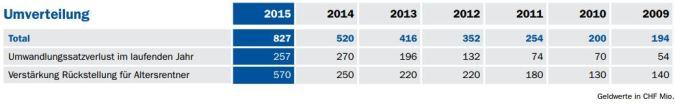 AXA-Winterthur Umverteilung BVG 2009-2015