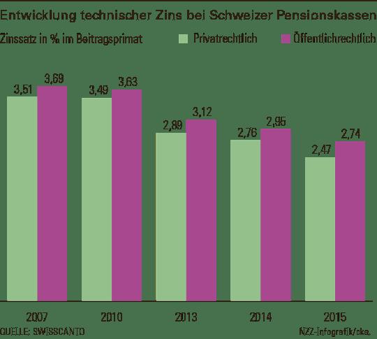 entwicklung-technischer-zins-bei-schweizer-pensionskassen