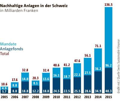 Nachhaltige Anlagen in der Schweiz