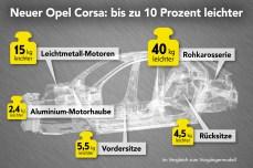 Leichter geworden: Bei der Konstruktion des neuen Opel Corsa stand niedriges Gewicht im Fokus. © Opel