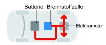 Beim Beschleunigen arbeiten Batterie und Brennstoffzelle zusammen. Foto: Auto-Medienportal.Net/Toyota