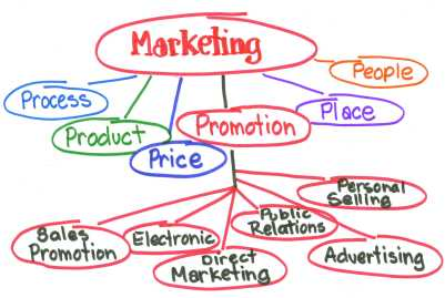 marketing-e-tudo