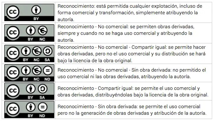 Información sobre tipos de Licencias Creative Commons