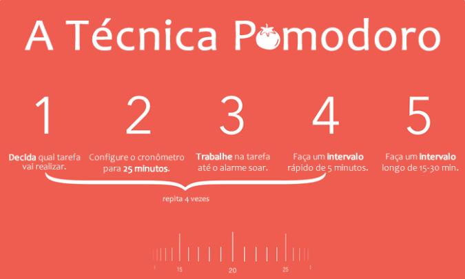 tecnica-pomodoro-passo-a-passo-edersonmelo