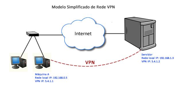 funcionamento da vpn