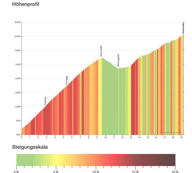 Ersatzstrecke Ötztaler Radmarathon