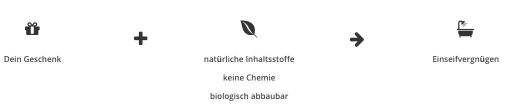 natürliche Inhaltsstoffe in der naturseife bildlich dargestellt